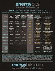 Energybits infographic